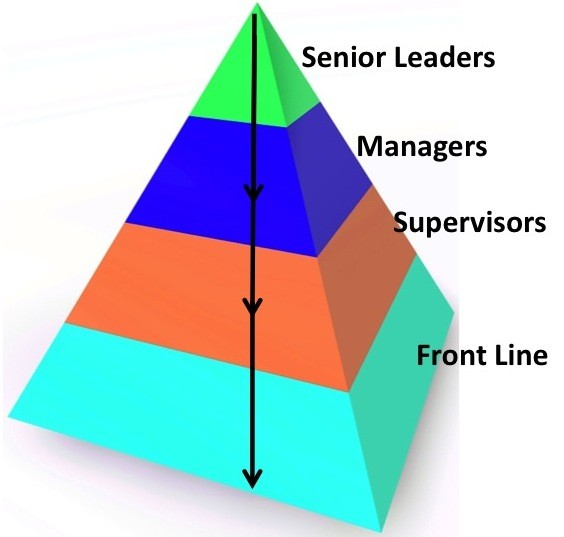 This image has an empty alt attribute; its file name is top-down-leaders-pyramid.jpg